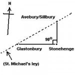st-michaels-ley-line